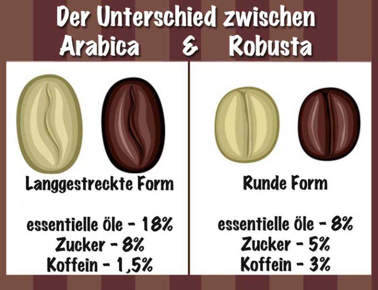 Arabica und Robusta Unterschied